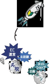 EC運営 未経験 失敗 ネットショップ 企画 ボツ